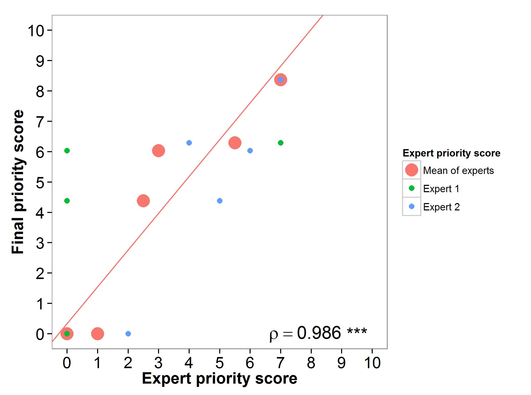 Fig 6. Expert evaluation Phaseolus