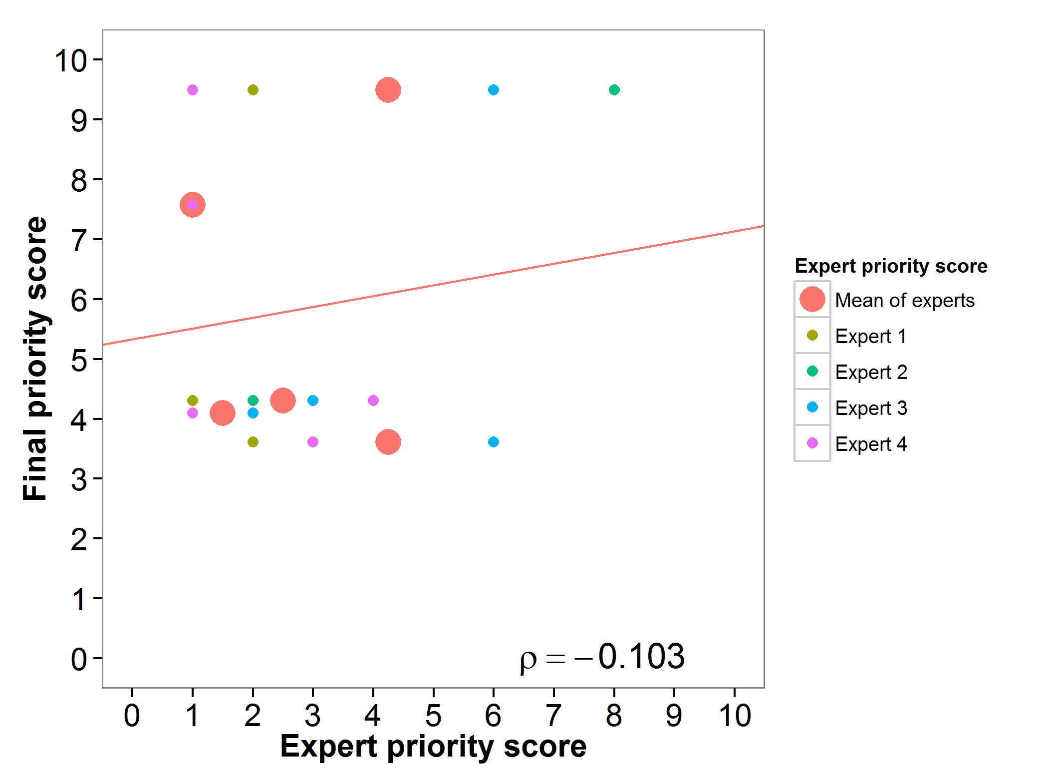 Fig 8. Expert evaluation chickpea