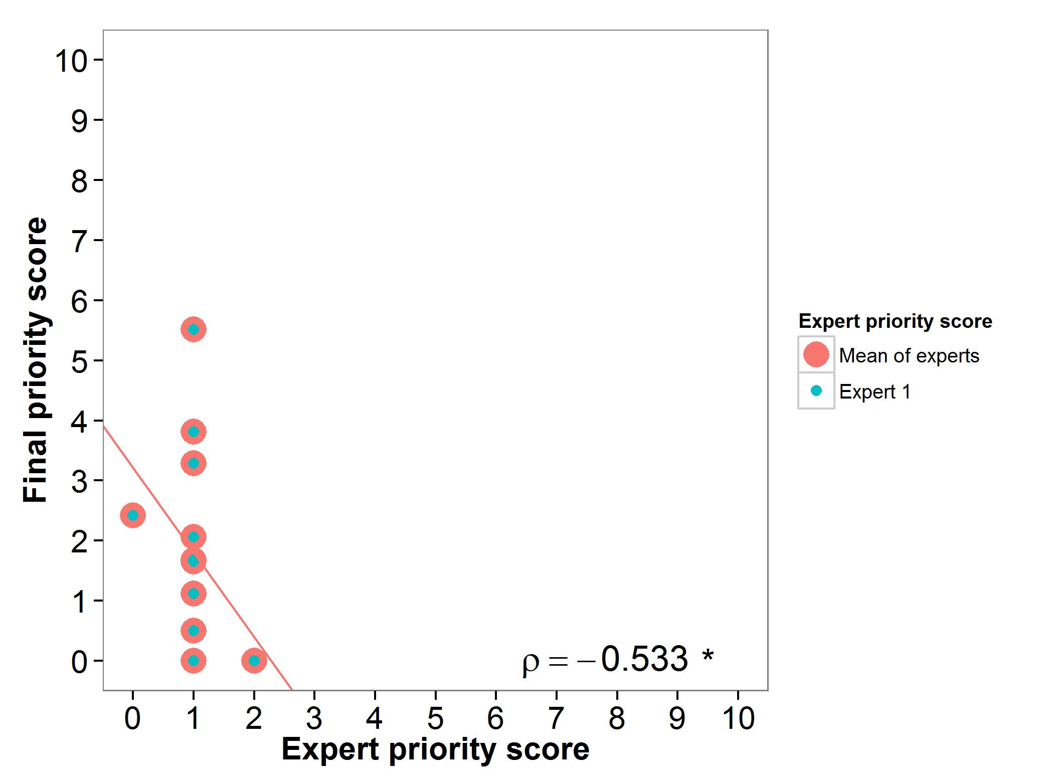Figure 3 Expert