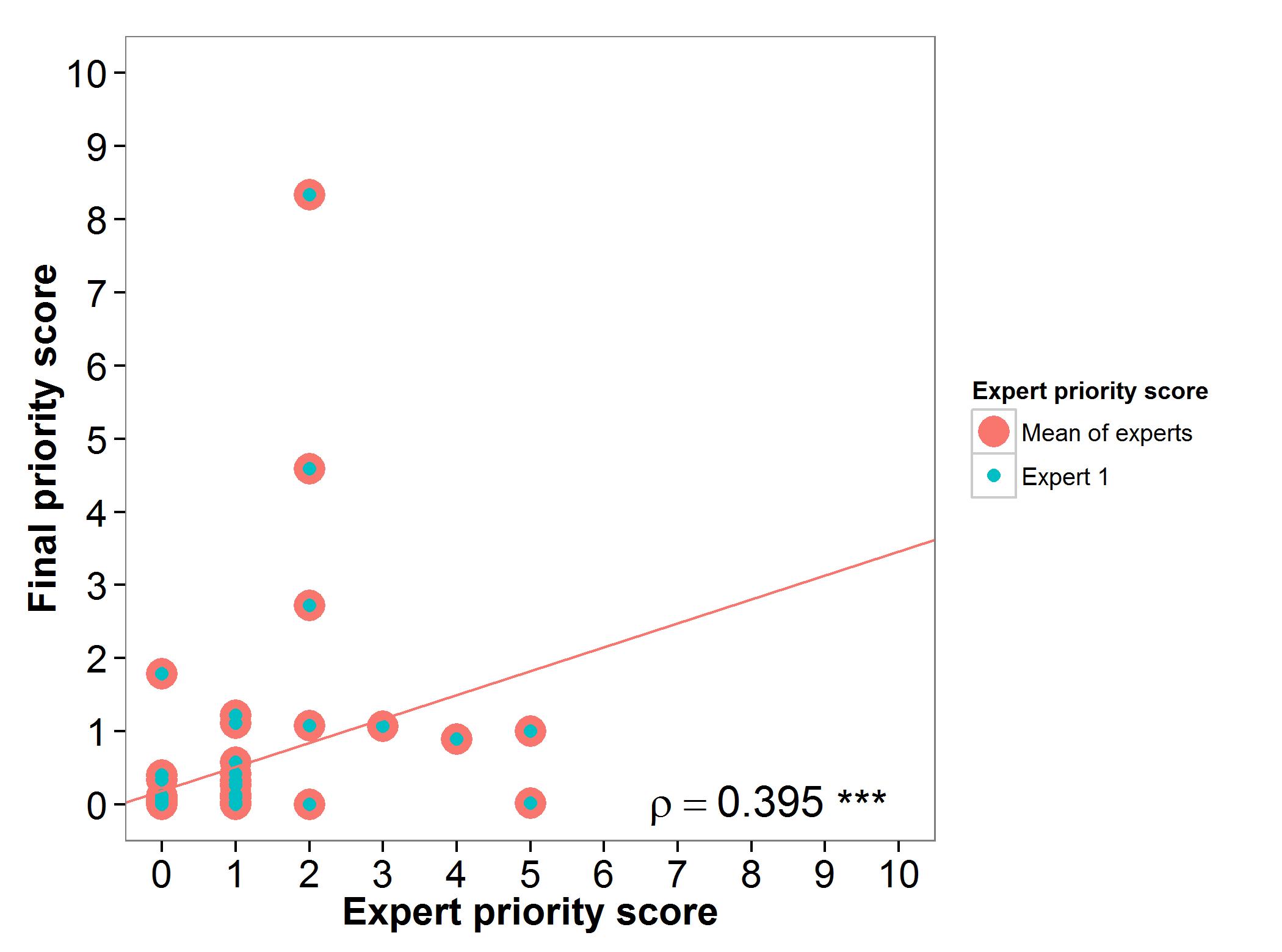 Fig 9. Expert evaluation eggplant
