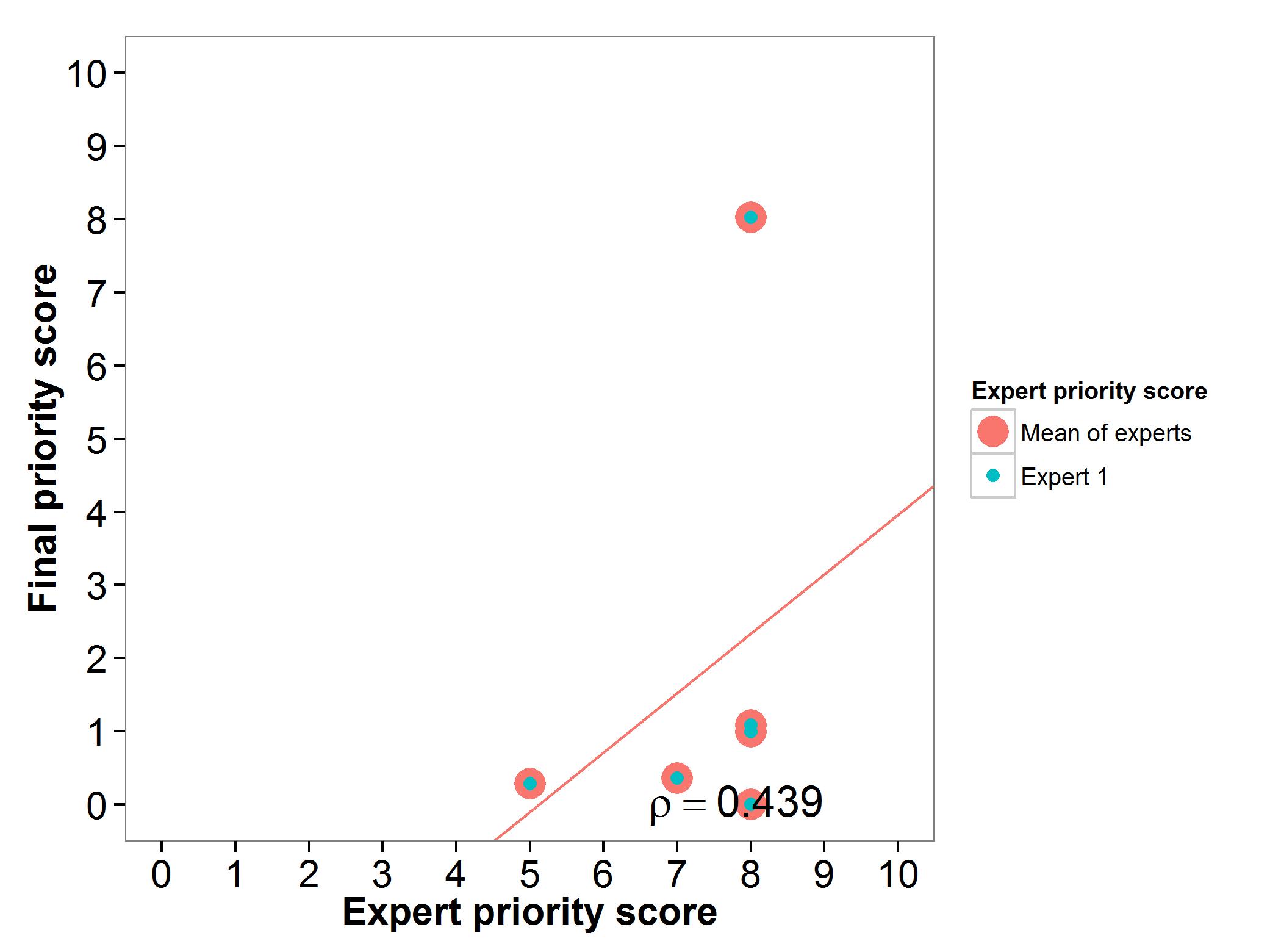 Fig 10. Expert evaluation finger millet