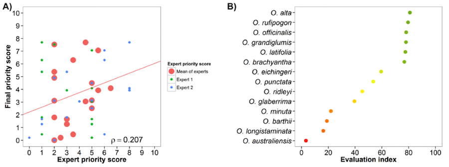 Fig. 18 Expert evaluation agreement with gap analysis results for the rice genepools: A) relation between gap analysis results and expert evaluation scores. B) evaluation index per crop wild relative