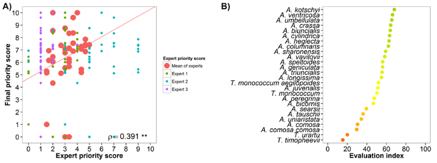 Fig. 23 Expert evaluation agreement with gap analysis results for the wheat genepool: A) relation between gap analysis results and expert evaluation scores. B) evaluation index per crop wild relative