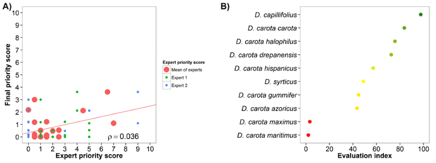 Fig. 7 Expert evaluation agreement with gap analysis results for the carrot genepool: A) relation between gap analysis results and expert evaluation scores. B) evaluation index per crop wild relative