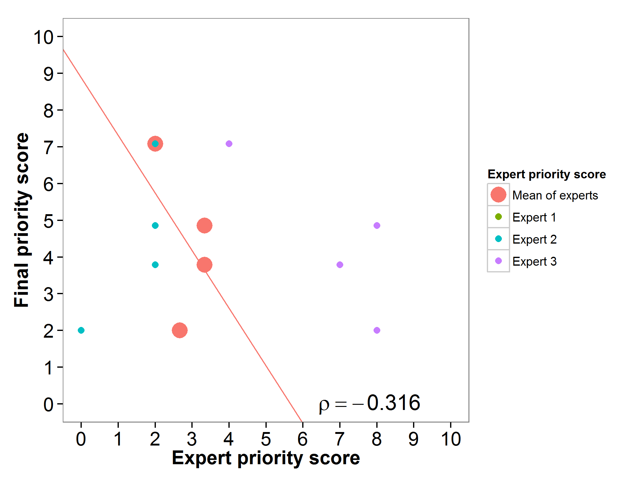 Fig 5. Expert evaluation barley