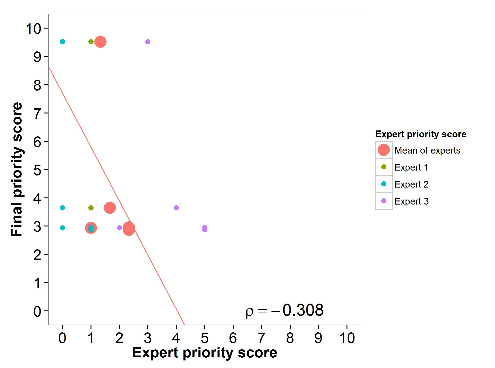 Fig 12. Expert evaluation lentil