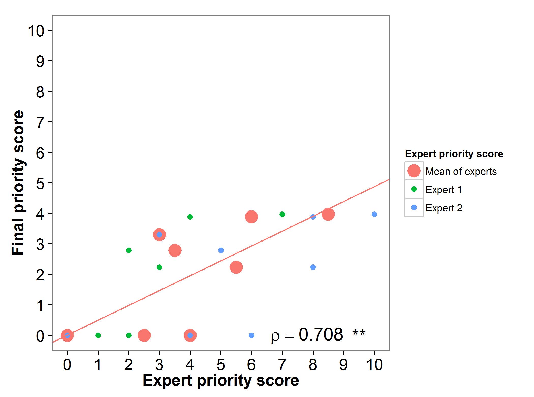 Figure 1 Expert Eval