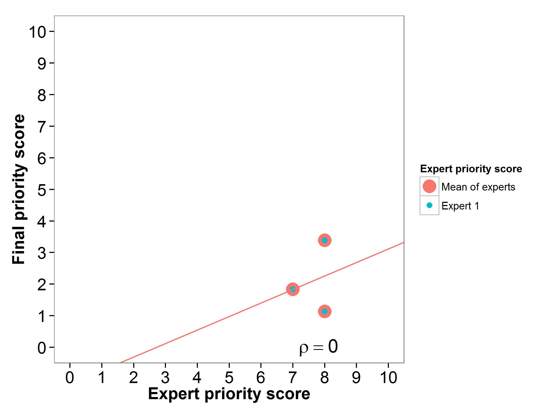 Fig 15. Expert evaluation pearl millet