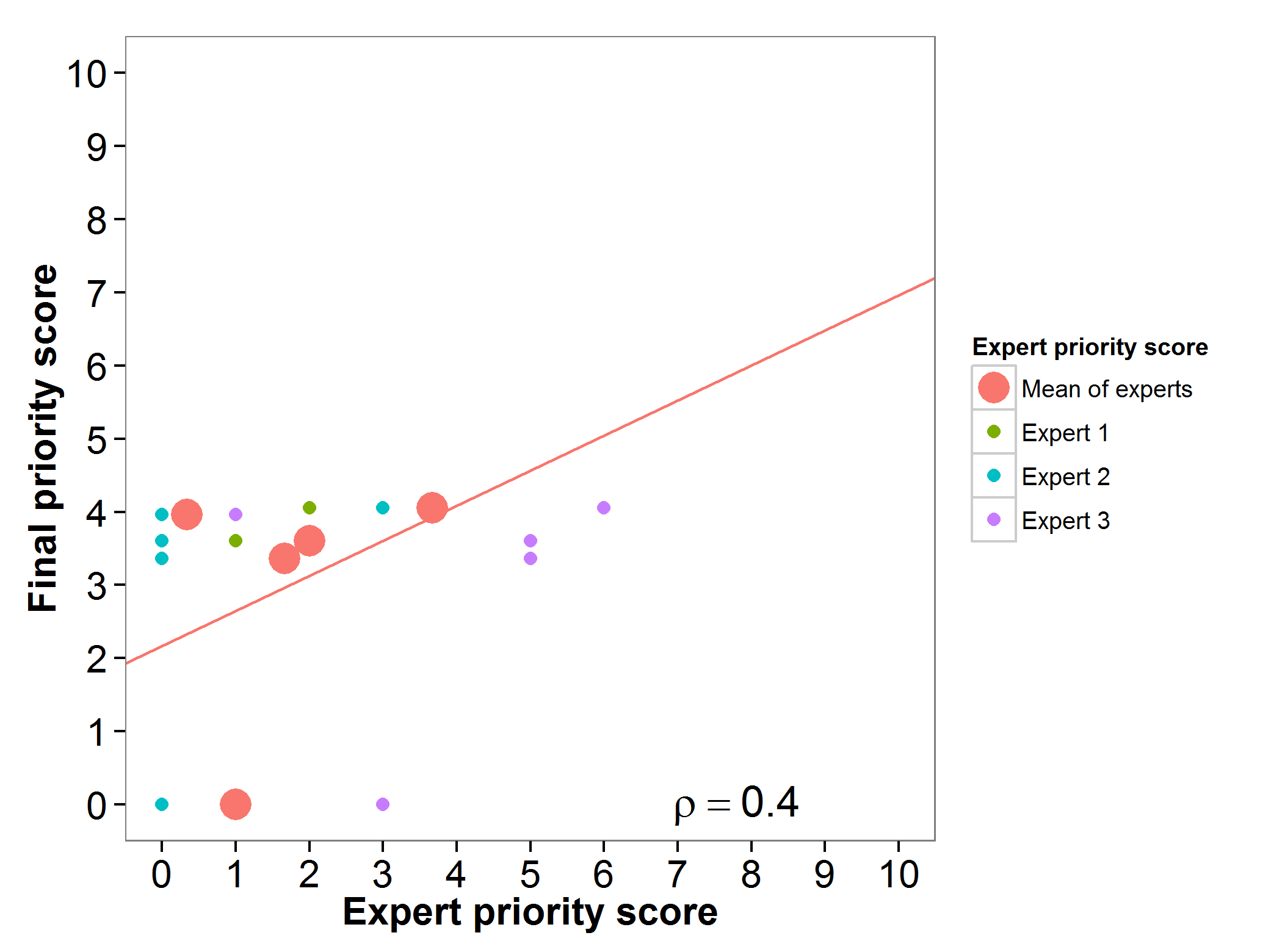 Fig 14. Expert evaluation Pisum sativum
