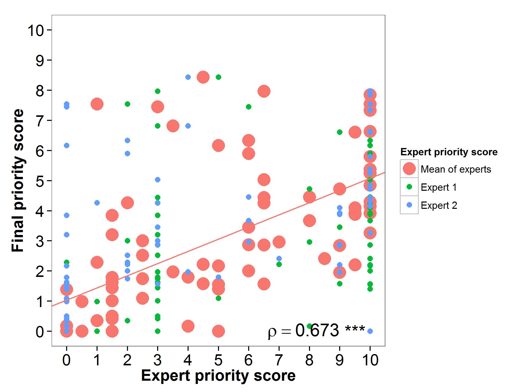 Fig 17. Expert evaluation potato