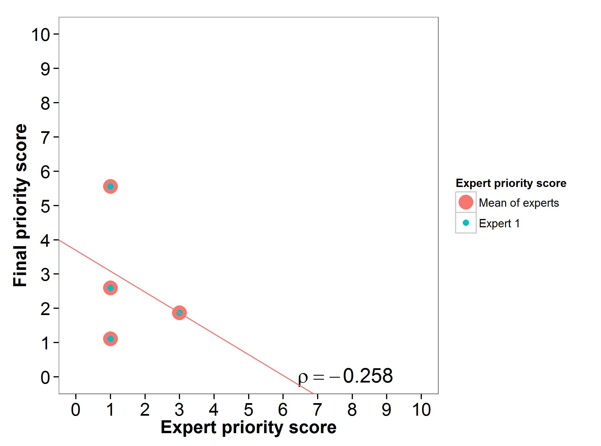 Fig 19. Expert evaluation rye