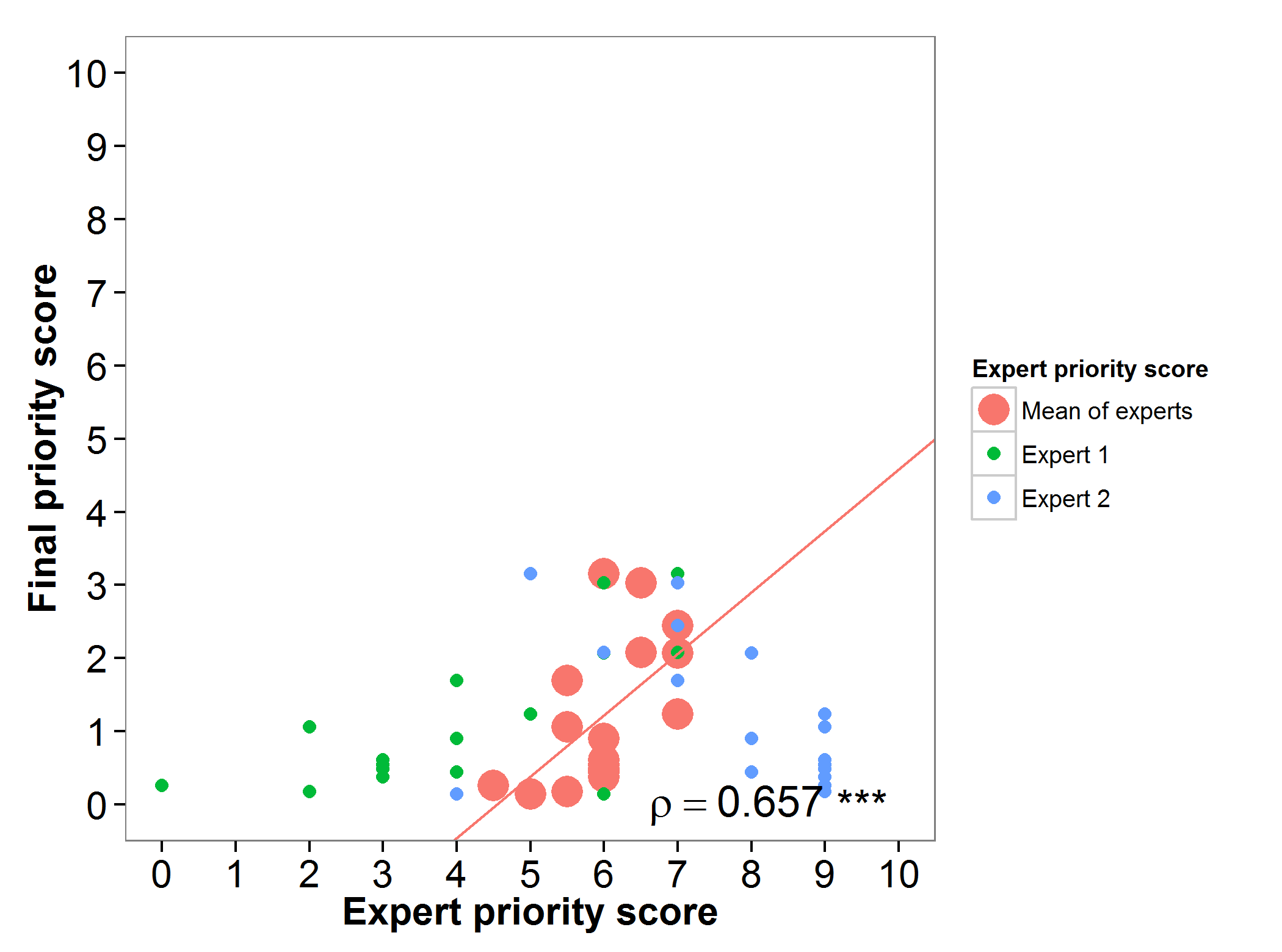 Fig 20. Expert evaluation sorghum